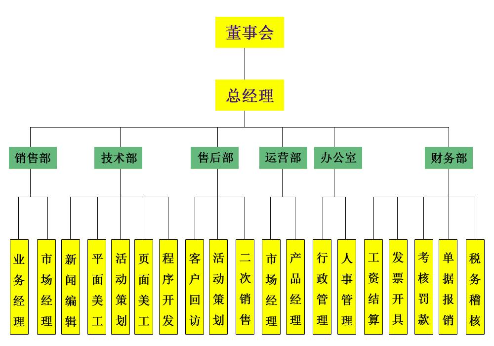 公司结构图副本(透明).png